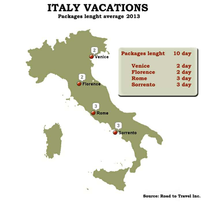 Infographic Italy Vacations